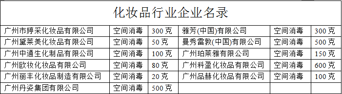 化妆品行业企业名录